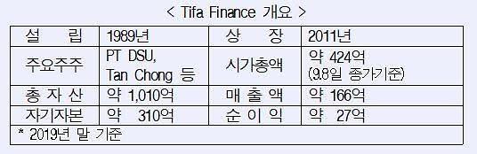 산업은행, 인도네시아 종합금융사 '티파파이낸스' 인수 마무리