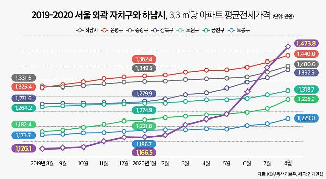 전국 아파트 전셋값 상승률 1위 '하남시'…서울 외곽도 앞질렀다