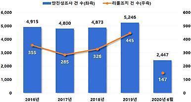 국표원, 상반기 제품 안전성 조사 2447건…리콜 조치율 6%
