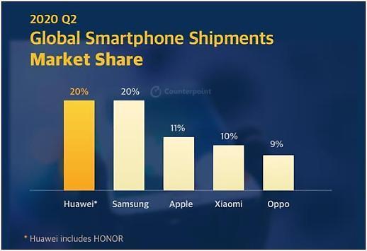 华为手机二季度出货量超三星成全球第一