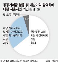 江南開発で発生する利益、ソウル全域に使用範囲を拡大