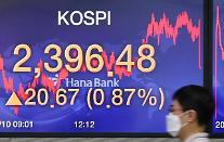 コスピ、0.87%上昇・・・個人の「売り」に2396.69で取引終え