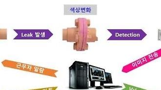 Samsung C&T phát triển loại sơn đặc biệt có khả năng phát hiện các chất hóa học độc hại