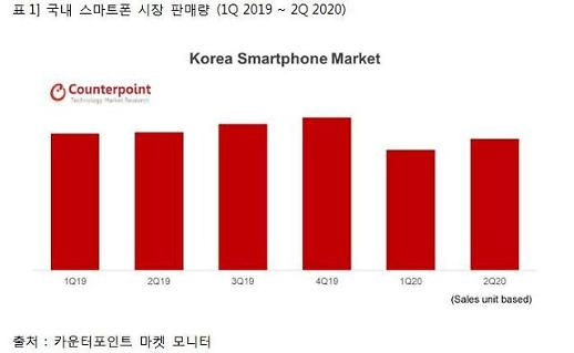 调查:中低价手机拉动韩第二季度智能手机销量恢复增长