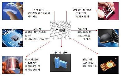 한국이 제안한 그래핀 평가법 국제표준 채택