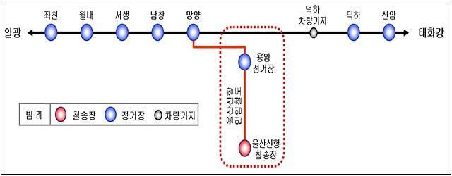 울산신항, 인입철도 개통…항만물류의 국가철도망 연계