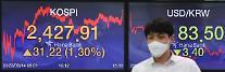 コスピ、機関・外国人の「買い」に1%台の上昇・・・2427.91で取引終了