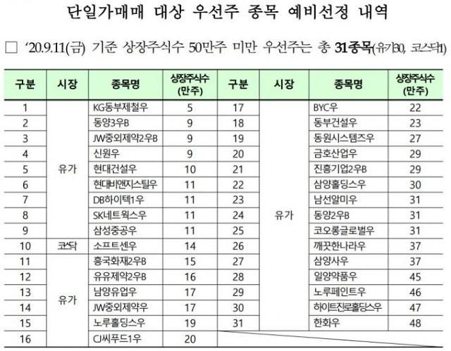 """한국거래소 """"50만주 미만 우선주 28일부터 단일가 매매"""""""