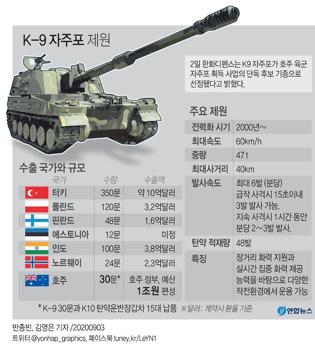 수출 효자 K-9 자주포 엔진 국산화 시도…750억원 투입