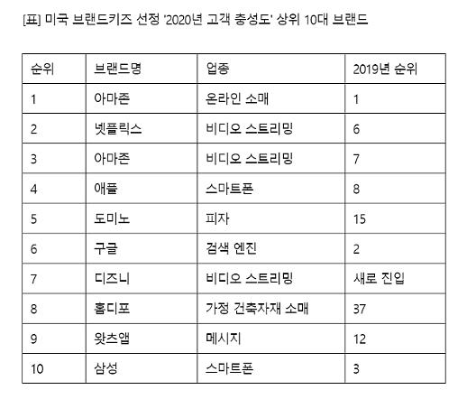 Samsung giảm 7 bậc (xếp thứ 10) trong Mức độ trung thành của người tiêu dùng ở Mỹ