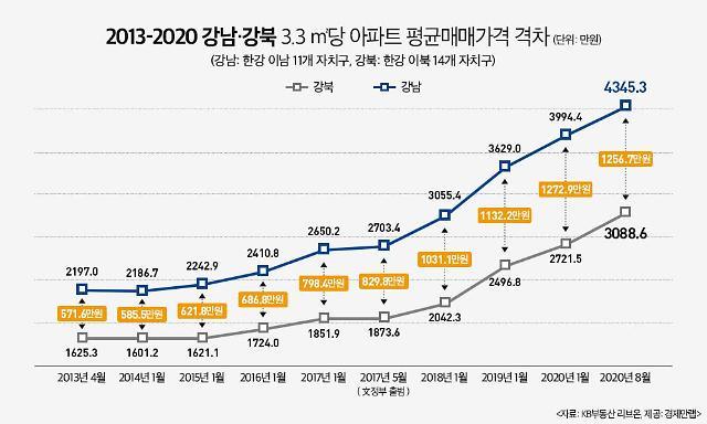 강남·강북 벌어지는 아파트 가격차…3.3㎡당 4345만 vs 3088만