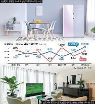 「ステイホーム」に家電の売上↑…サムスン・LG、3四半期の好決算予告