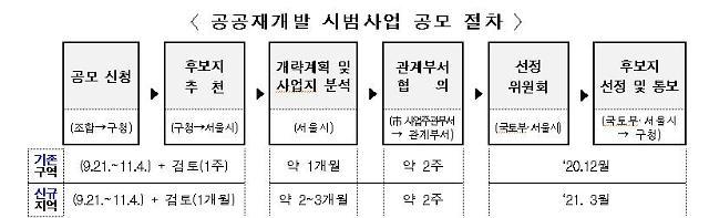 국토부·서울시, 공공재개발 후보지 공모…연내 최종 사업지 선정
