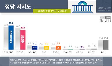 [리얼미터] 秋 아들 의혹에도 민주↑ 국민의힘↓…오차범위 밖