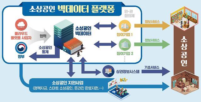 온라인 배달·무선결제되는 디지털 전통시장 500곳 생긴다