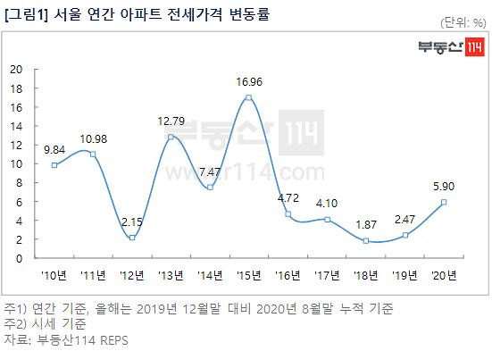 비수기에도 불장…서울 아파트 전셋값 상승률, 5년래 가장 높아