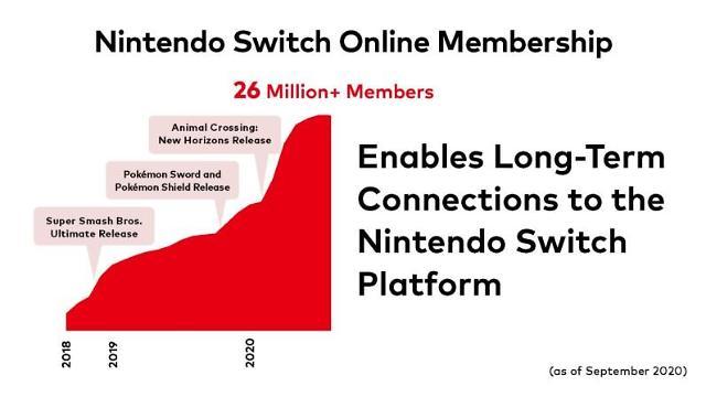 닌텐도 스위치 온라인 회원 2600만명 돌파... '동물의 숲'이 성장 견인
