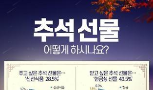 Người Hàn Quốc thích tặng và nhận quà Trung thu kiểu gì?