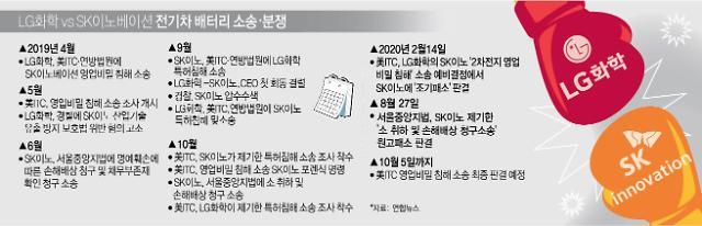 美 합의금 타결…LG화학·SK이노베이션 양사 모두 '윈윈'
