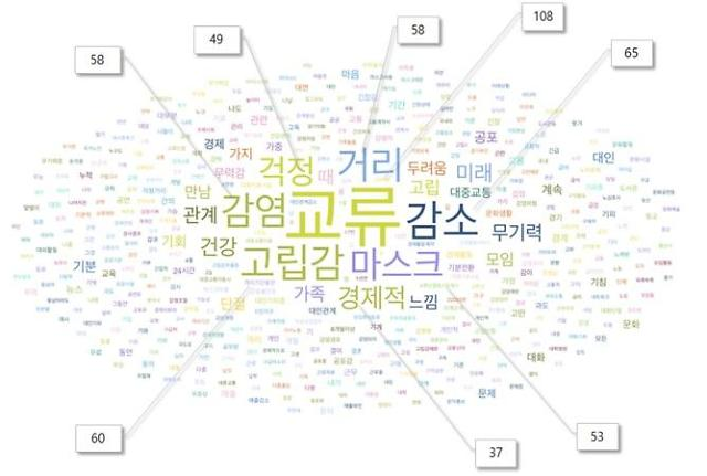 """[코로나19]서울시민 10명중 4명은 정신건강 악화…""""여행·여가 등 일상이 사라졌다"""""""