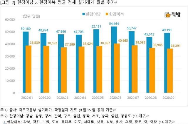 서울 아파트 전세 실거래가 4억원대...두달 연속 하락