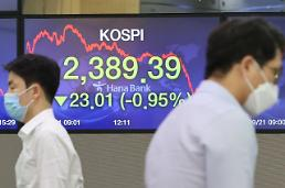 コスピ、外国人の「売り」に下落・・・2389.39で取引終了