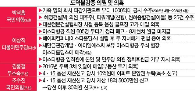 """박덕흠, 이상직, 김홍걸 등 의원들의 도덕 불감증…""""원칙대로 처리해야"""""""