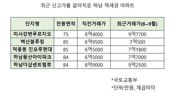 GTX-D·지하철 3·5호선 하남시청역 기대감에 하남 집값 꿈틀