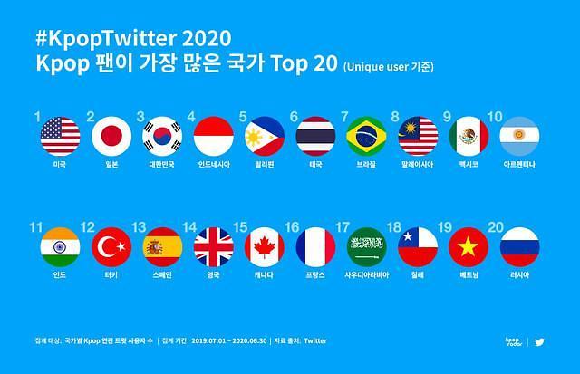 推特发布KPOP世界地图 10年数据告诉你谁最火