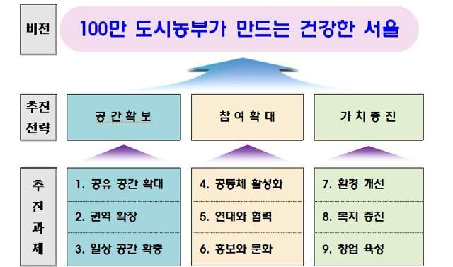 서울시, 2024년 도시농부 100만명 육성...5년간 2514억 투자
