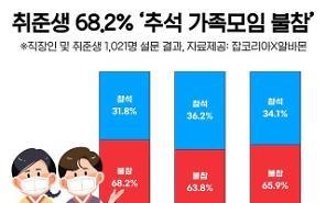 68,2% số người đang chuẩn bị xin việc Không thể tham gia cuộc gặp mặt gia đình vào Chuseok