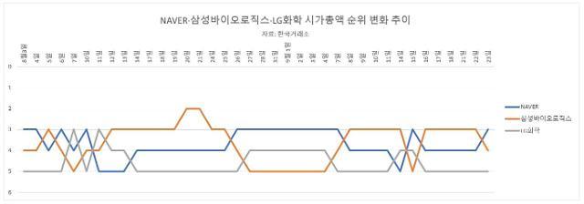 삼바·NAVER·LG화학…다시 뜨거워진 시총 3위 경쟁