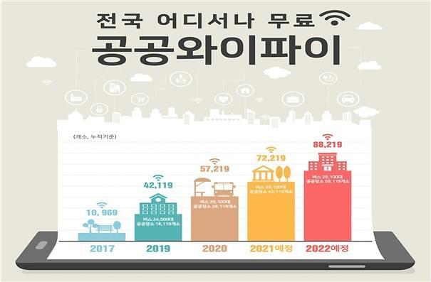 """""""2022년 전국 공공와이파이 5만9000개소 구축 완료"""""""