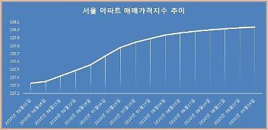 서울 아파트값 16주 연속 상승…상승폭은 보합세 지속