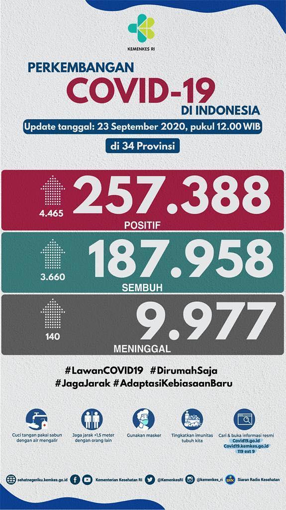 [NNA] 印尼 23일 신규감염자 4465명, 이틀 만에 최다경신