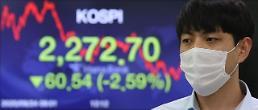 コスピ、米株式市場下落のショックで2.6%急落・・・2292.20で取引終了
