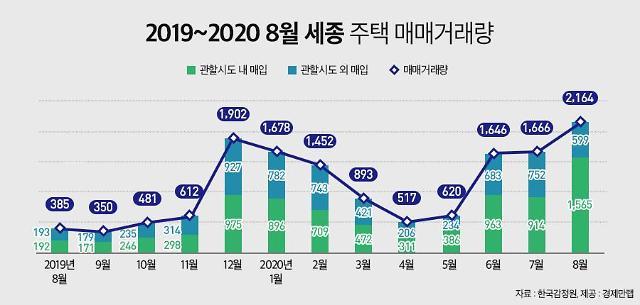 '천도론 여파' 세종, 8월 주택거래량 역대 최다…내지인 구매력↑