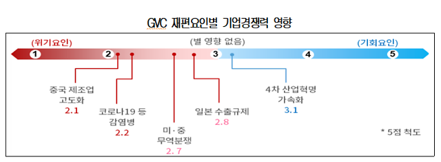 """국내 기업 10곳중 7곳 """"글로벌 가치사슬 개편 불가피"""".…R&D 지원 강화 요청"""