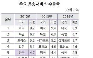 Khả năng cạnh tranh về dịch vụ vận tải của Hàn Quốc trên thế giới giảm từ 5 → 11