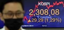 コスピ、機関の「買い」に1%台上昇・・・コスダックは3%台↑