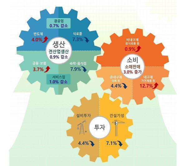 8월 산업생산 0.9%↓… 3개월 만에 감소