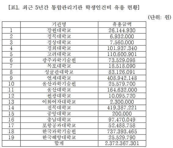 """조승래 """"5년간 19개 기관서 학생인건비 23억원 유용"""""""