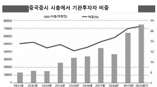 [그래프로 보는 중국]중국증시 기관화....뮤추얼펀드가 주력군