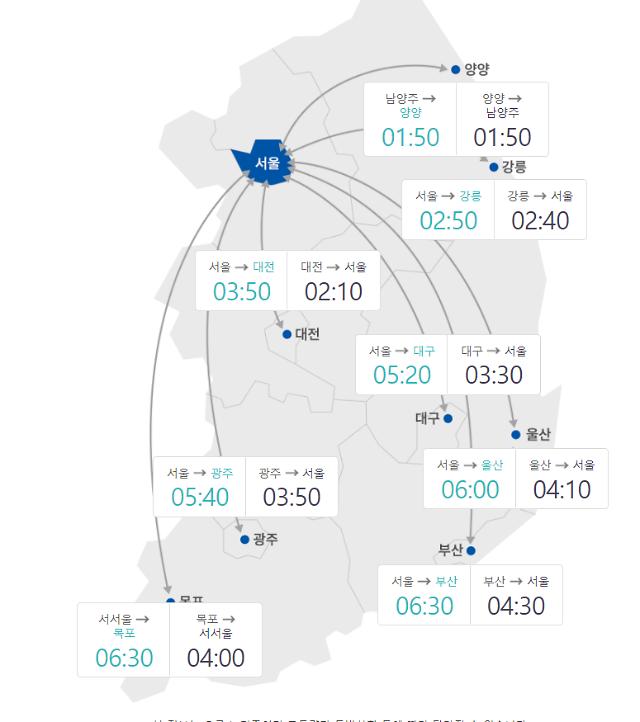 [고속도로 교통상황]전국 고속도로 정체구간 증가…서울-부산 6시간 54분 소요