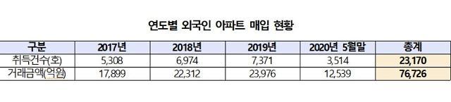 외국인 1명이 서울에 85가구 보유…외국인 매입 주택수·거래액↑