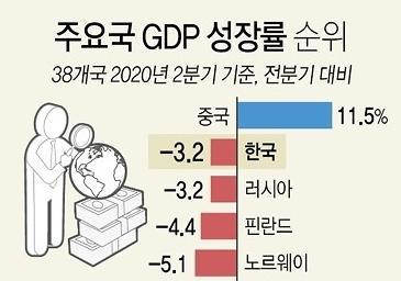 韩二季经济增幅在OECD等38国中排第二