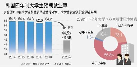 韩智库:今年超半数大学应届毕业生就业困难