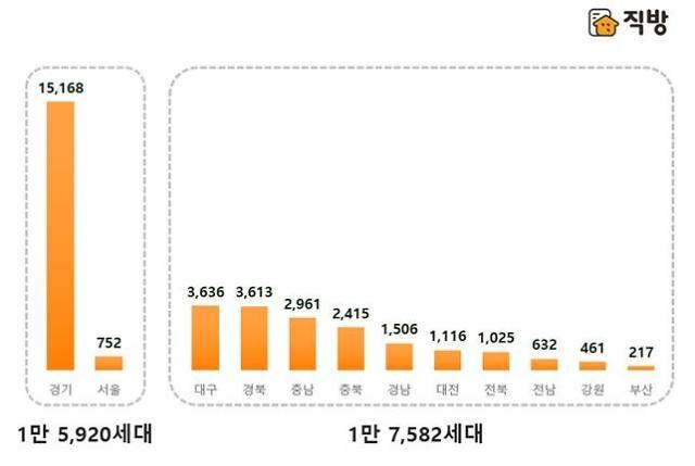 분양성수기 가을인데, 서울은 달랑 454가구 뿐