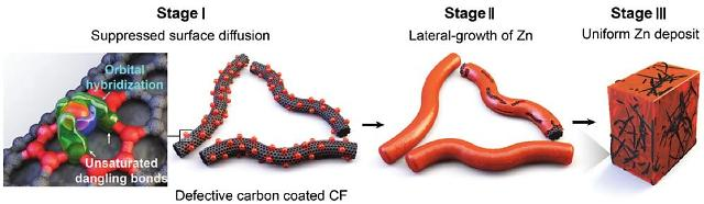 고밀도 탄소 결함 계면을 통한 아연 덴드라이트 형성 억제 기술 개요도.[사진 = 카이스트]