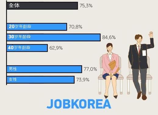 七成上班族有放弃工作经历作为新人应聘的经历